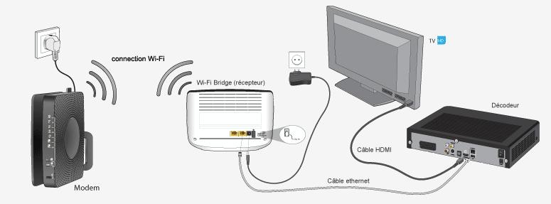 Prise CPL Wifi: Guide d'achat pour choisir la meilleure
