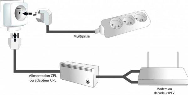 Comparatif-prise-CPL-wifi